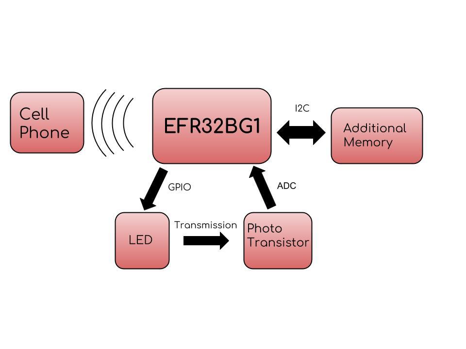 Low Cost River Turbidity Monitor - Keysight IoT Innovation Challenge