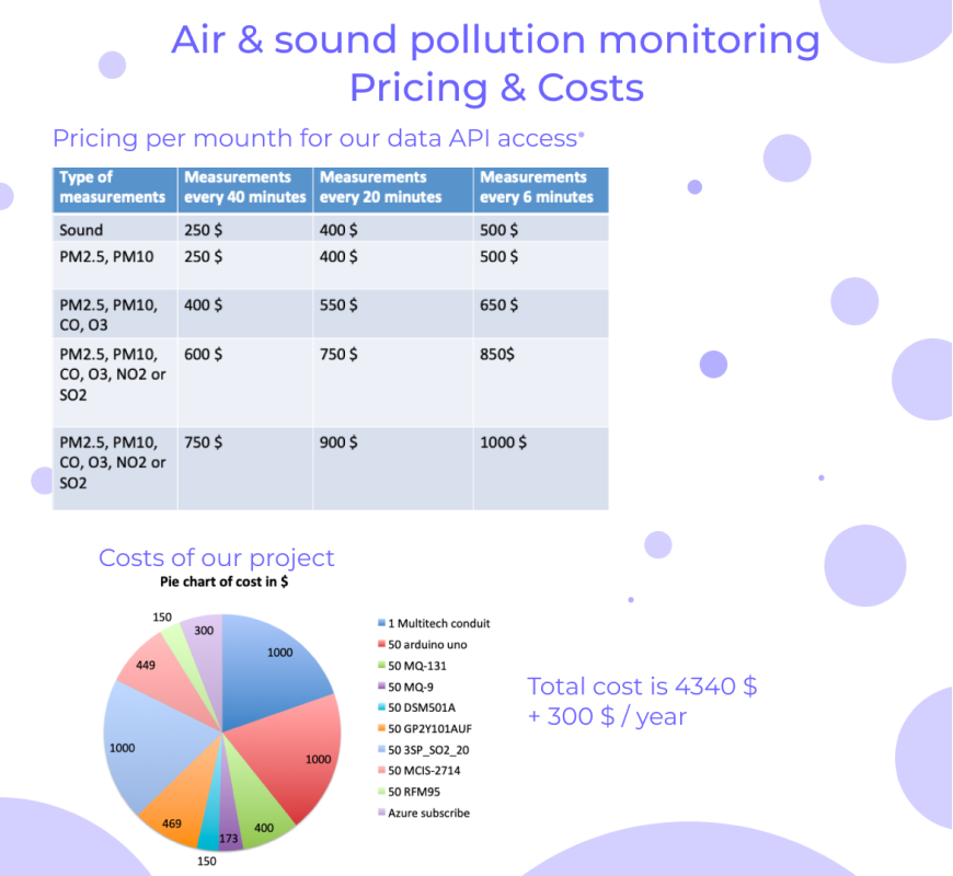 Air & Sound Pollution Monitoring for Sports and Open Data Use-Case