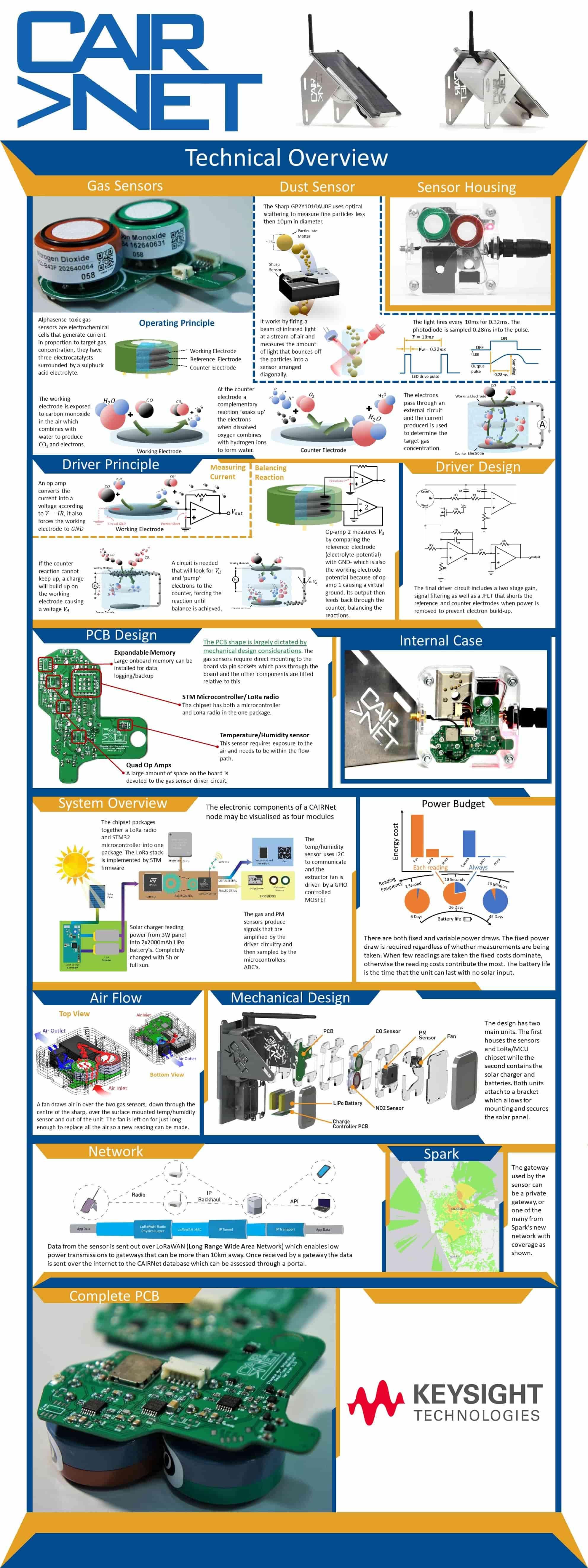 Keysight IoT Innovation Challenge - Keysight IoT Innovation