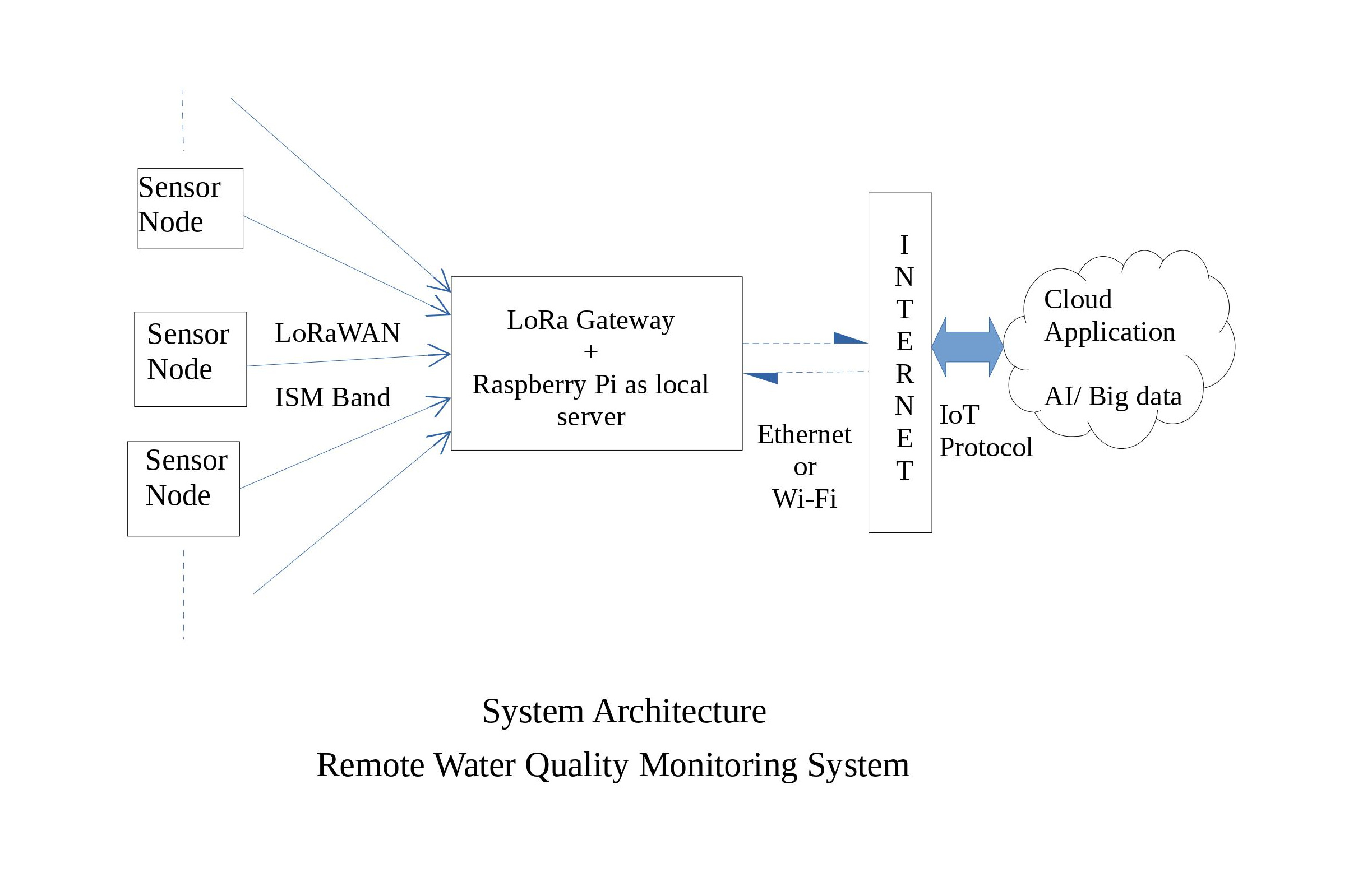 Remote Water Quality Monitoring System - Keysight IoT